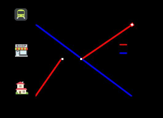 一次関数の利用-グラフ1