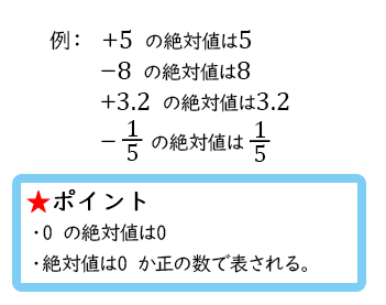 絶対値3-1
