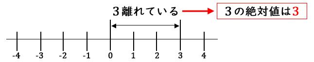 絶対値2-2