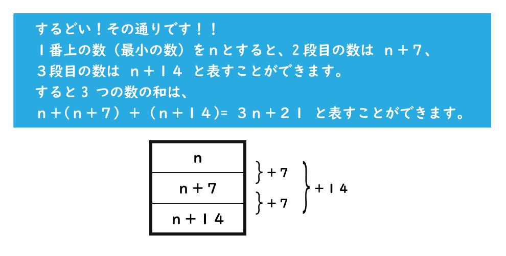方程式の利用解き方