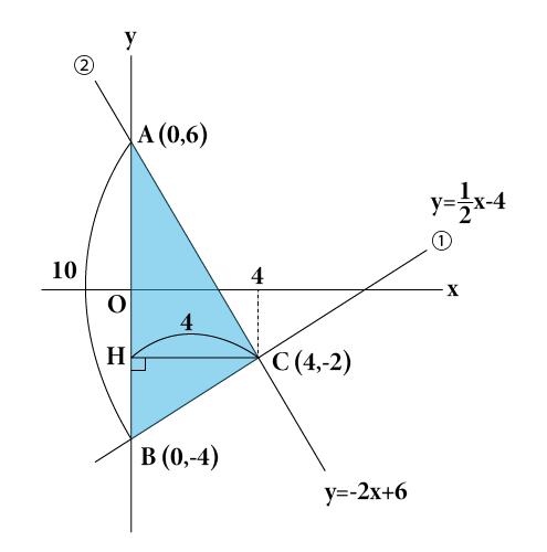 1次関数のグラフと図形の解き方