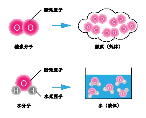 原子と分子の問題