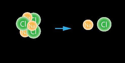 化学式 単体と化合物