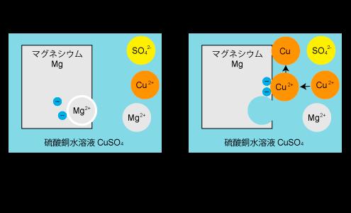 metal-ions